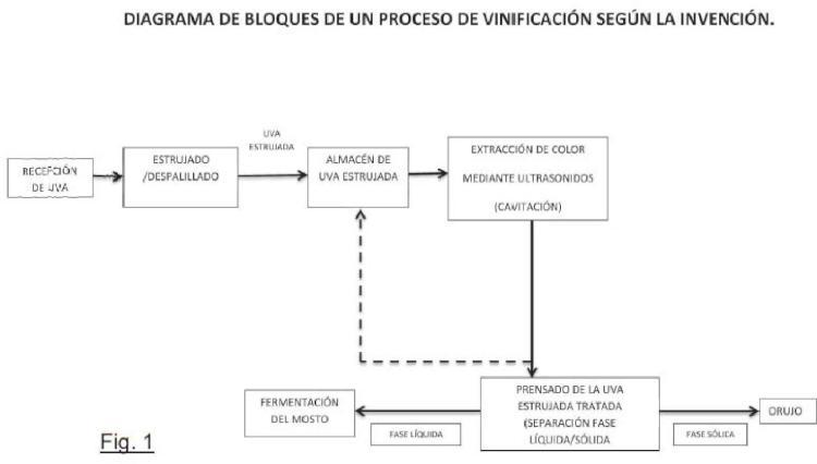 Aplicación de ultrasonidos en procesos de vinificación.