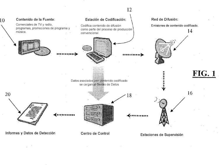 Sistema de supervisión de medios, de gestión y de información.