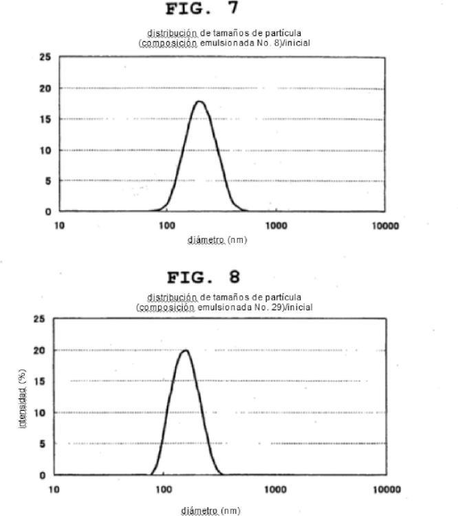 Composición emulsionada para dilución y composición de vacuna contra el cáncer.