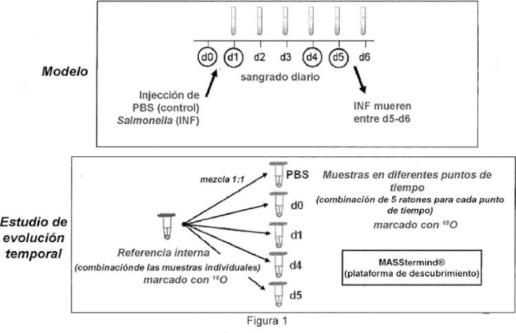 Nuevo biomarcador para diagnóstico, predicción y/o pronóstico de septicemia y usos del mismo.