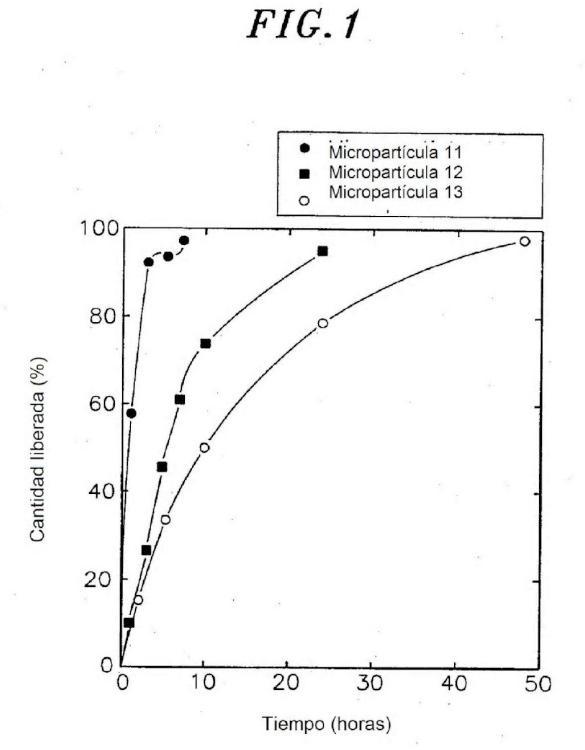 Micropartículas lipófilas que contienen un fármaco o un antígeno proteico y formulación que comprende las mismas.