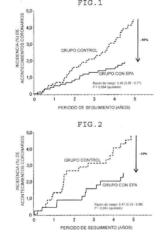 Composición para prevenir la aparición de acontecimiento cardiovascular en paciente con riesgo múltiple.