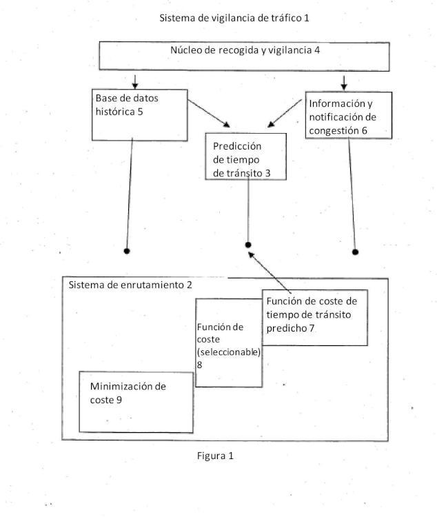 Un método y un sistema para planificación de rutas en función del tiempo.