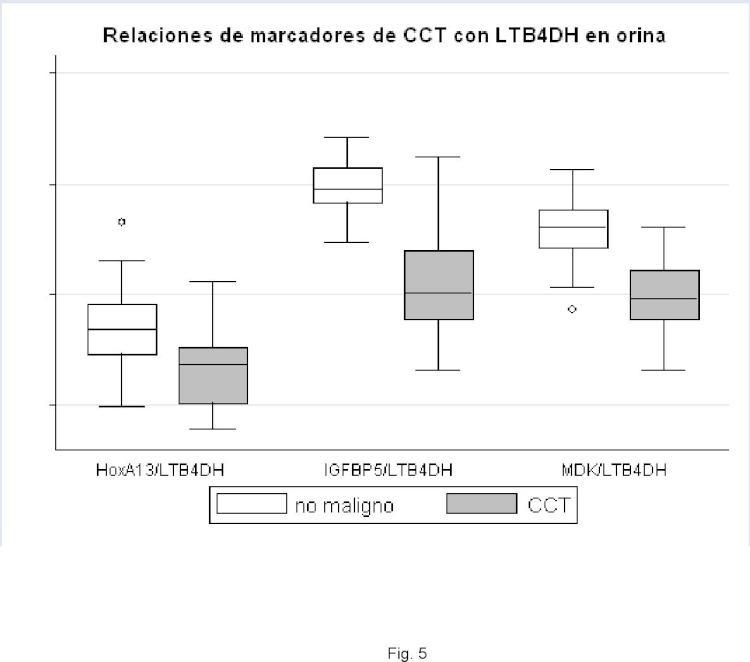 Relaciones de expresión génica en orina para la detección del cáncer.