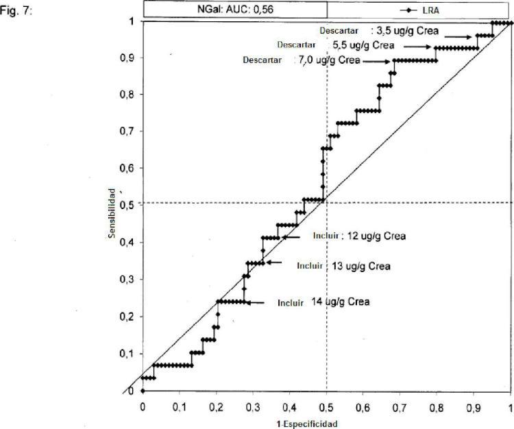 Predicción y reconocimiento de la lesión renal aguda después de la cirugía.