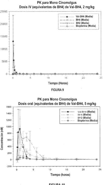 Análogo de pterina para tratar una afección que responde a BH4.