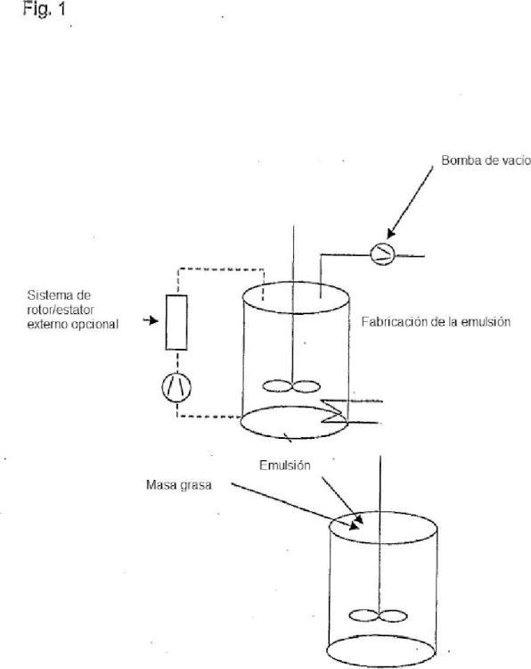 Procedimiento para la fabricación de una masa grasa.