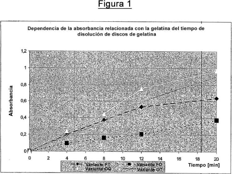 Reducción de la reticulación de la gelatina.