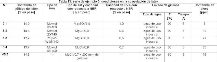 Cauchos de nitrilo opcionalmente hidrogenados que contienen opcionalmente grupos terminales alquiltio.