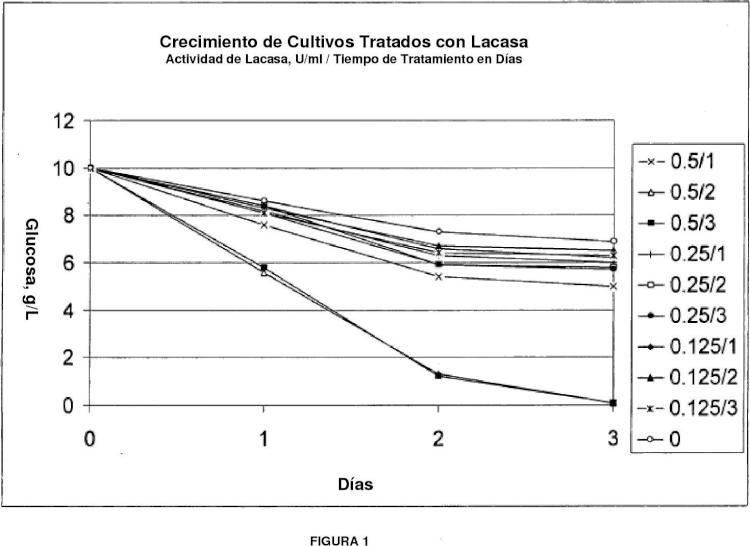 Acondicionamiento de biomasa para crecimiento microbiano.