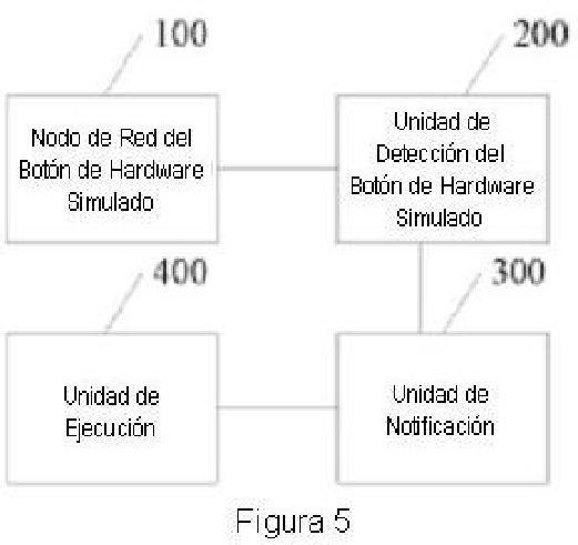 Método para utilizar un botón de hardware simulado y terminal de pantalla táctil.