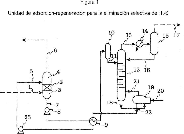 Alquilamino alquiloxi (alcohol) monoalquil éter para procedimiento de lavado de gas ácido.