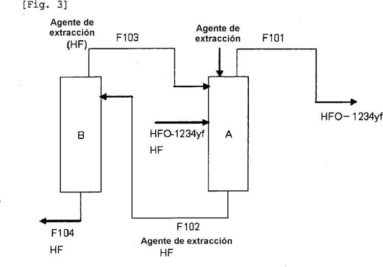Procedimiento de purificación de 2,3,3,3-tetrafluoropropeno.