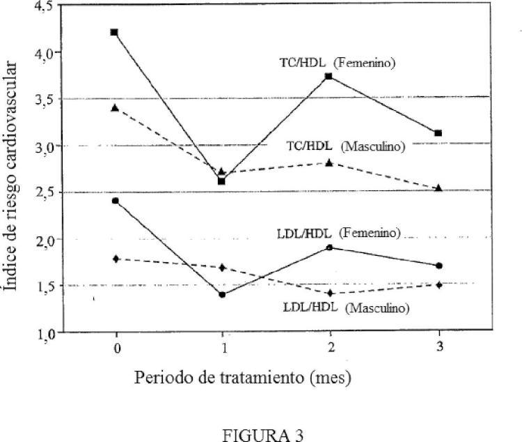 Composiciones de extracto de achiote que incluyen tocotrienoles y tocoferoles y métodos de uso.