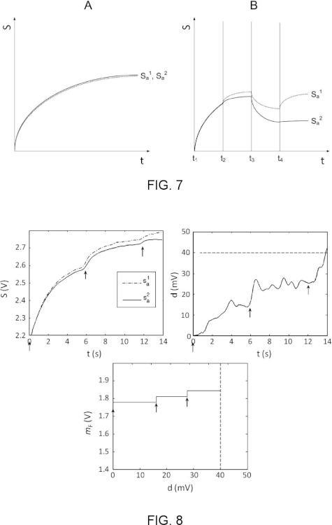 Método de análisis de un gas y nariz artificial.