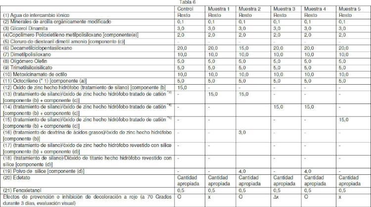 Composición cosmética de protección solar tipo emulsión agua-aceite.