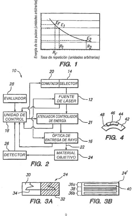 Sistema y procedimiento de procesamiento de materiales con láser de tasa de repetición variable.