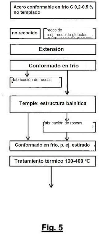 Ilustración 5 de la Galería de ilustraciones de Tornillo de resistencia ultraalta con elevada relación de límite de fluencia/resistencia a la tracción