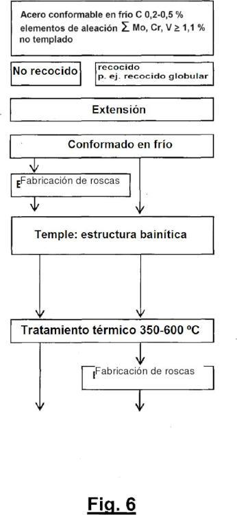 Ilustración 6 de la Galería de ilustraciones de Tornillo de resistencia ultraalta con elevada relación de límite de fluencia/resistencia a la tracción
