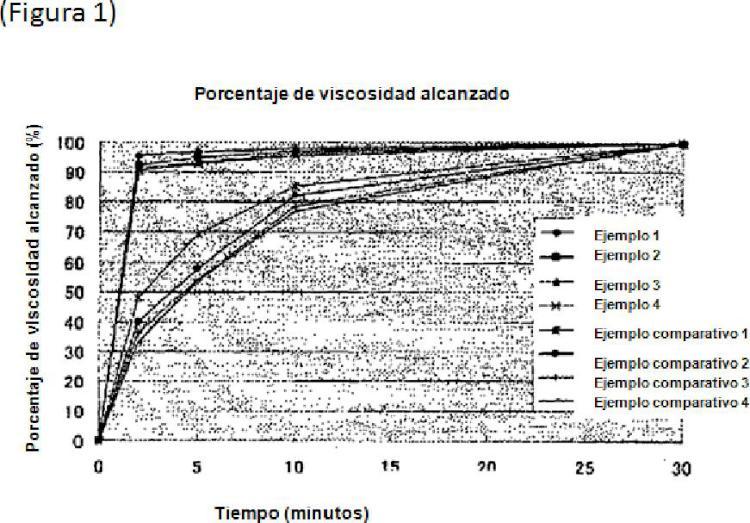 Composición espesante que favorece el desarrollo de la viscosidad.