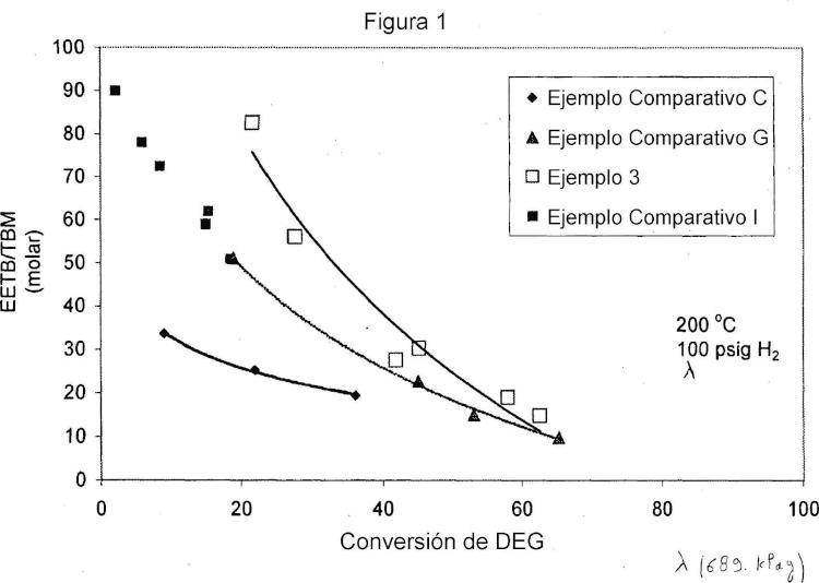 Preparación catalítica de amino-éter alcoholes severamente impedidos estéricamente usando un catalizador cargado de metal.