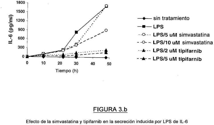 Métodos de control de la eficacia de los inhibidores de la farnesiltransferasa.