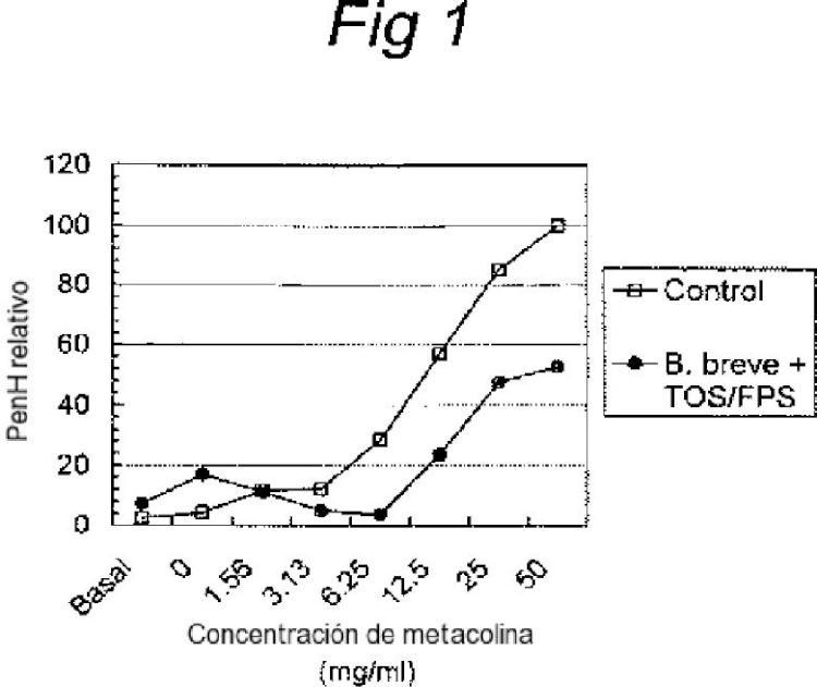 Composición nutritiva con probióticos.