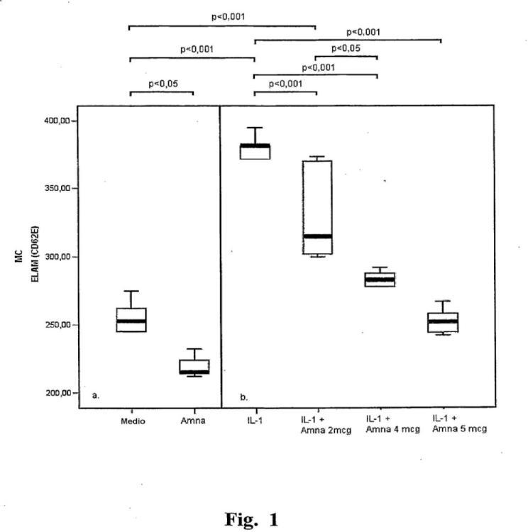 Uso de aminaftona en la preparación de un medicamento para el tratamiento de arteriopatías.