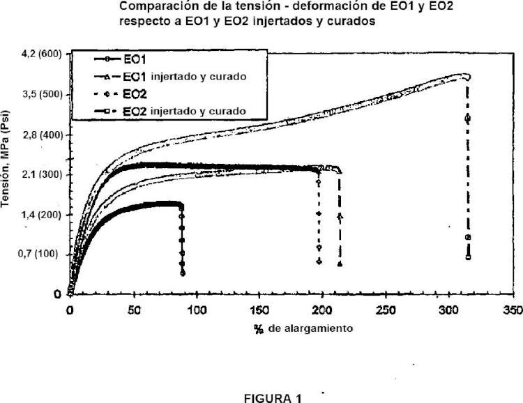 Composiciones que comprenden una mezcla de polímeros de olefina injertados con silano.