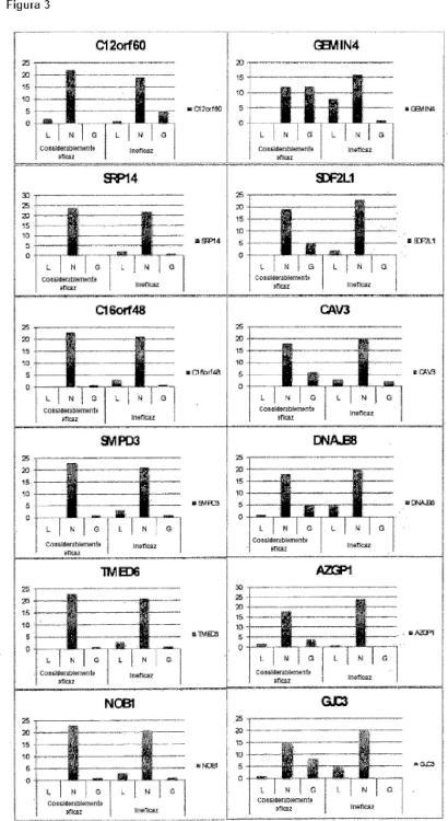 Biomarcadores para predecir el efecto terapéutico en terapia de hiposensibilización.