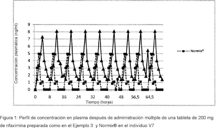 Polvo de rifaximina, proceso para preparación del mismo y composiciones de liberación controlada que contienen dicha rifaximina útiles para obtener un efecto de larga duración.