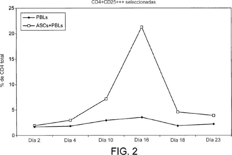 Poblaciones celulares que tienen actividad inmunorreguladora, métodos para la preparación y usos de las mismas.