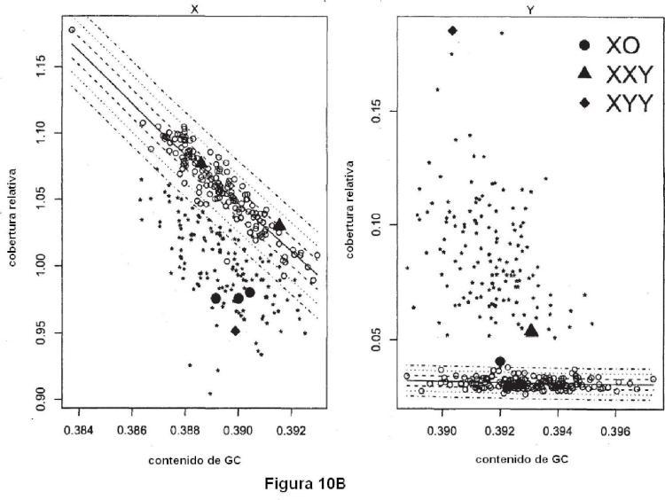 Detección no invasiva de anormalidades genéticas fetales.