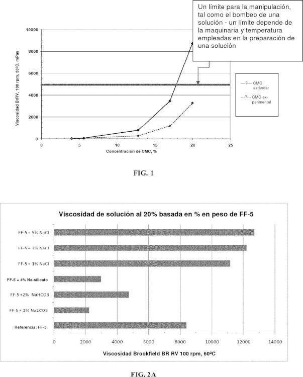 Composiciones que tienen concentraciones incrementadas de carboximetilcelulosa.