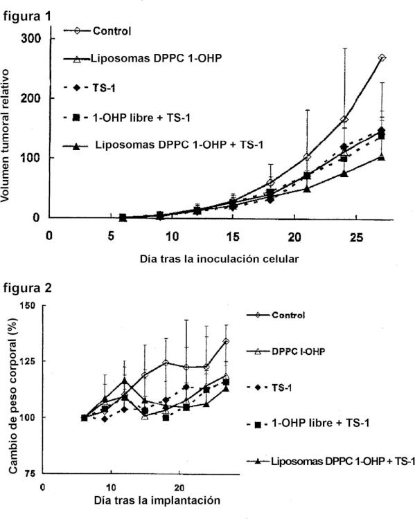 Agente para aumentar el efecto antitumoral que comprende una preparación de liposoma de oxaliplatino y agente antitumoral que comprende la preparación de liposoma.