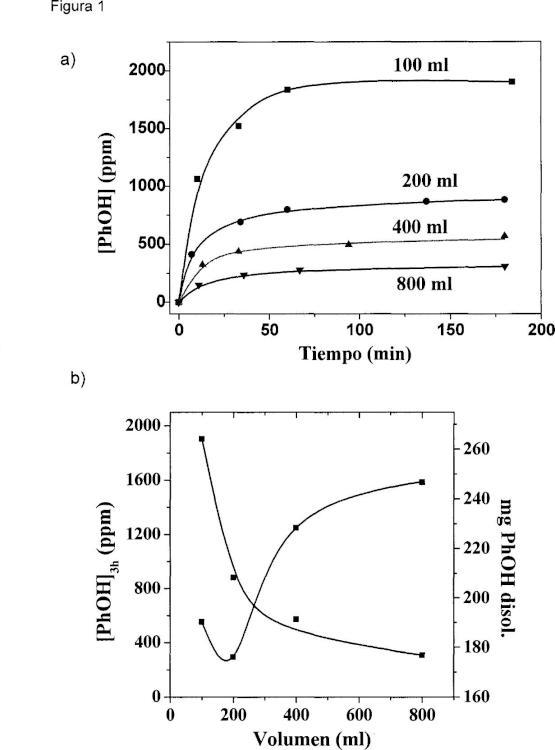 Métodos electroquímicos de adsorción de contaminantes y regeneración en materiales porosos.