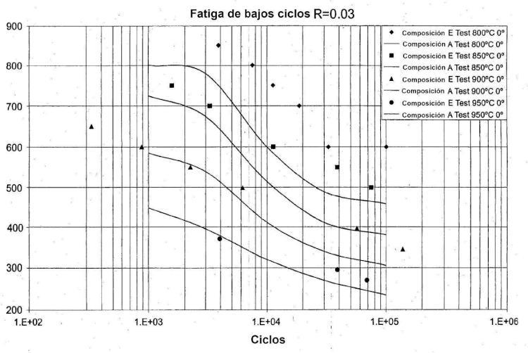 Superaleaciones monocristalinas y solidificadas direccionalmente de baja densidad.