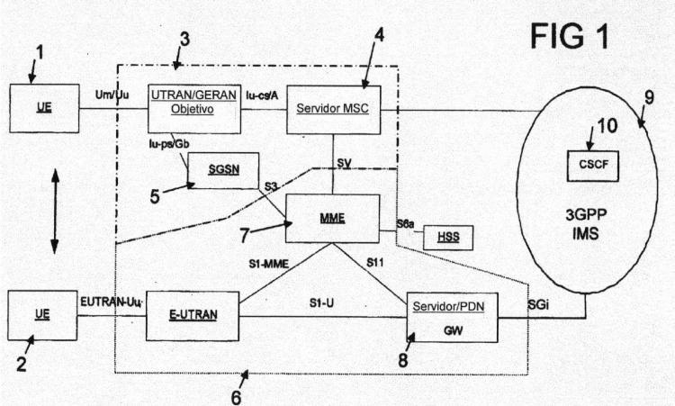 Método y aparatos para establecer una comunicación en una red de comunicación móvil que incluye dos subsistemas diferentes.