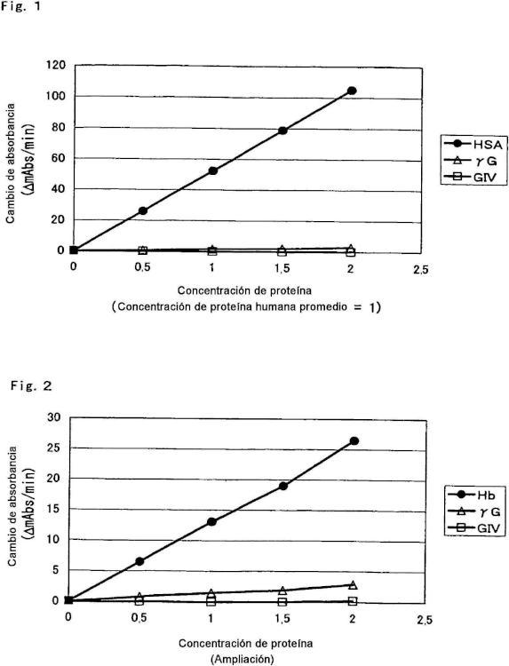 Composición para el análisis de proteínas glicosiladas.
