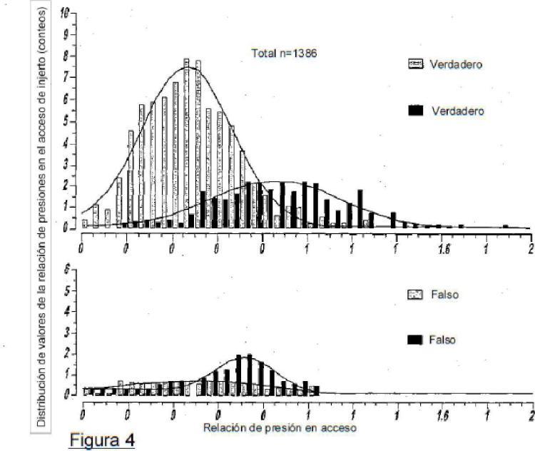 Detección de estenosis en el circuito sanguíneo para tratamiento extracorpóreo de sangre.