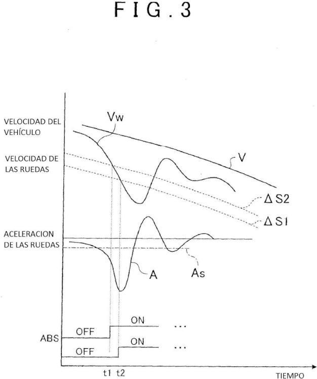 Aparato de control del freno de vehículo y método de control del freno.