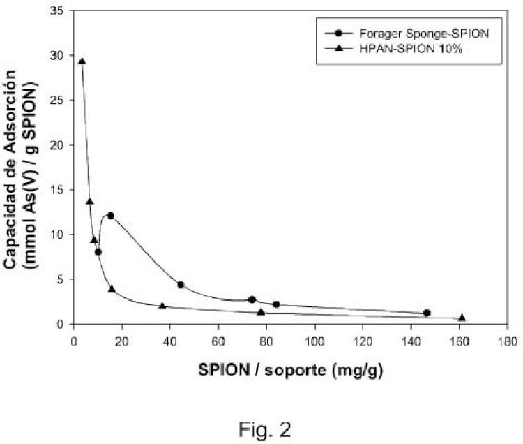 Filtro de tratamiento de líquidos con nanopartículas de magnetita y procedimientos correspondientes.
