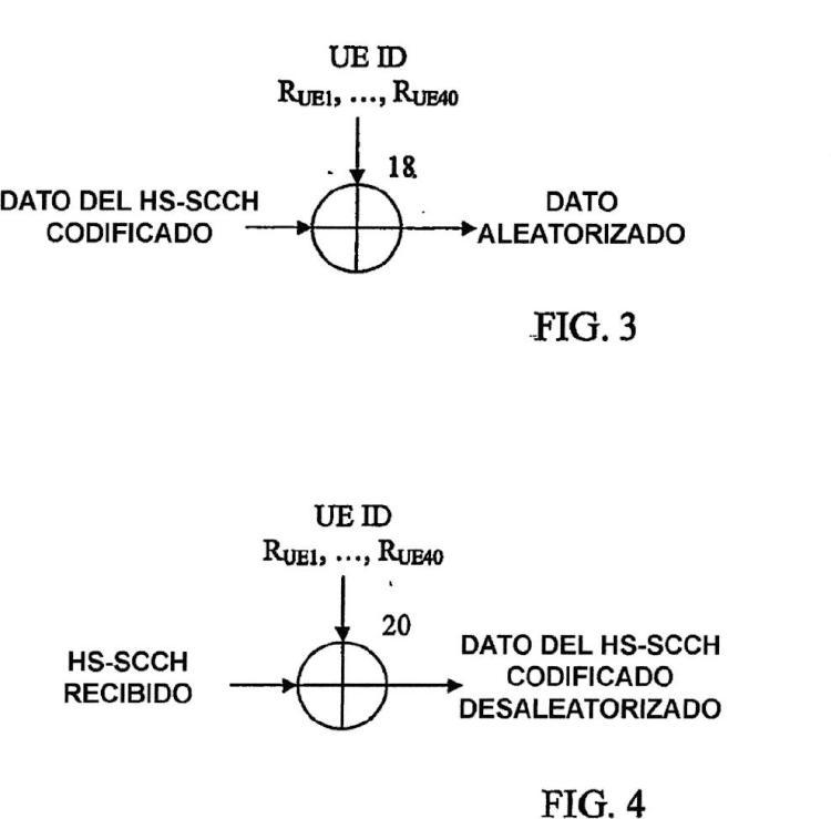 Generación de secuencias de aleatorización específicas de la identificación de equipos de usuarios para canales de control compartido de alta velocidad.