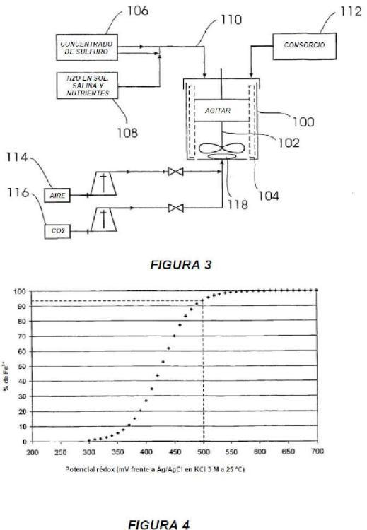 Un método de tratamiento de un mineral de sulfuro.