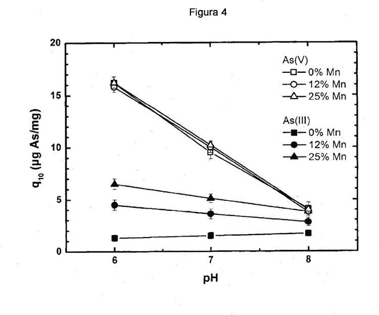 Un método para la síntesis de feroxihita de manganeso tetravalente para la eliminación de arsénico del agua.