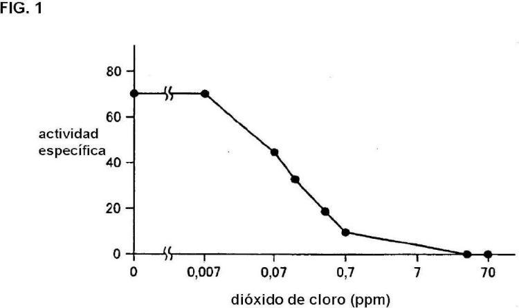 Gas de dióxido de cloro para su uso en el tratamiento de infección por virus respiratorio.