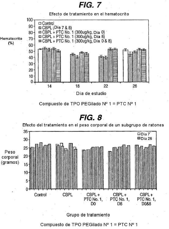 Uso de compuestos péptidos de TPO y composiciones farmacéuticas en el tratamiento de la anemia.