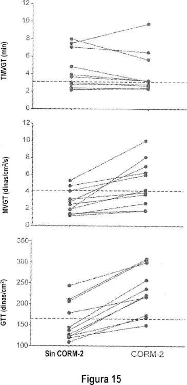 Potenciación de la coagulación o reducción de la fibrinólisis.