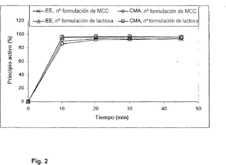 Gestágeno en combinación con uno o varios coadyuvantes/soportes farmacéuticamente aceptables para la contracepción oral exenta de lactosa.