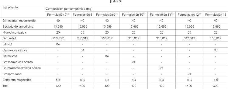 Mejora de la solubilidad de una preparación que contiene olmesartán medoxomilo.